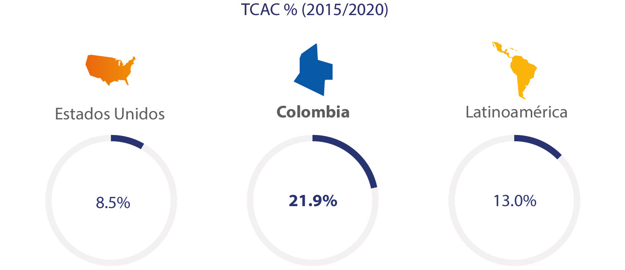 colombia-ecommerce-spend-2-1280x554